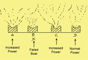 Evaporation Boat Cycle