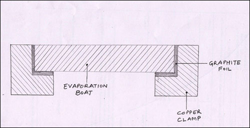 evaporation boats