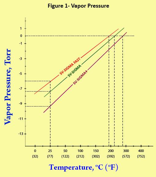 vapor pressure of supervac diffusion pump oil