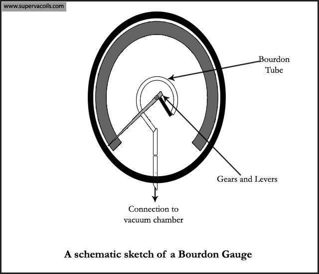 Bourdon-Gauge