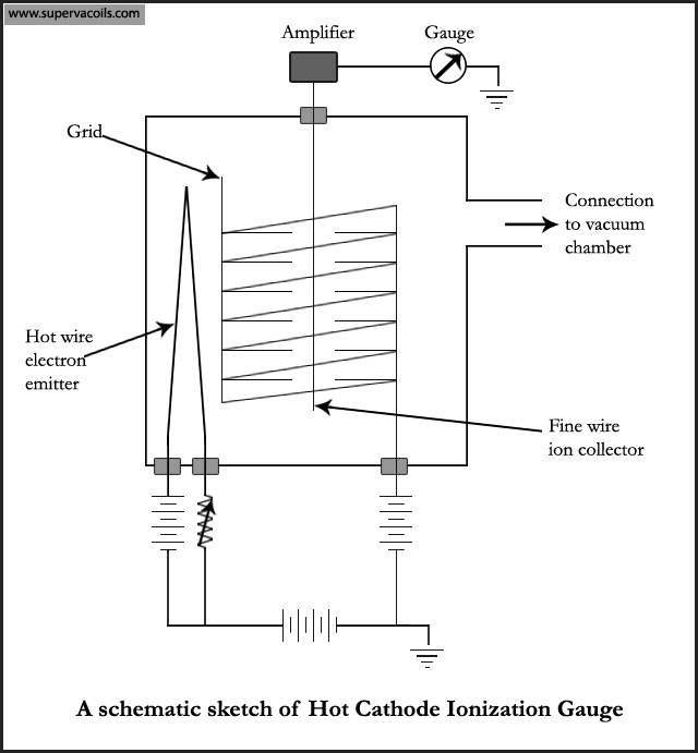 Hot-Ionization-gauge