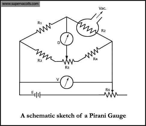 Pirani-Gauge