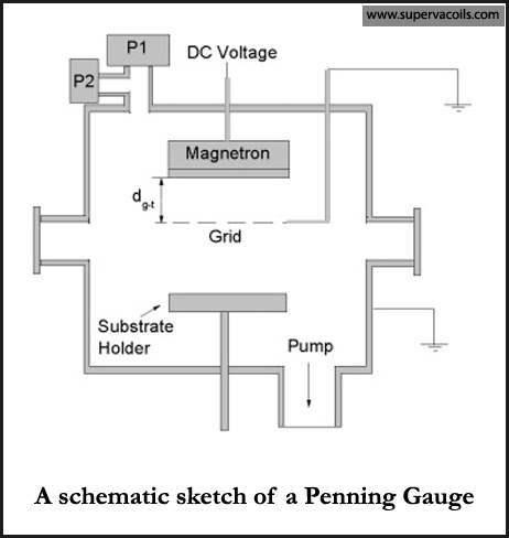 penning-gauge
