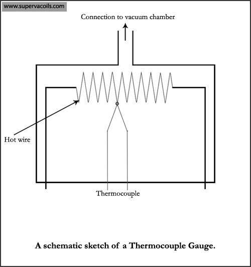 thermocouple-gauge