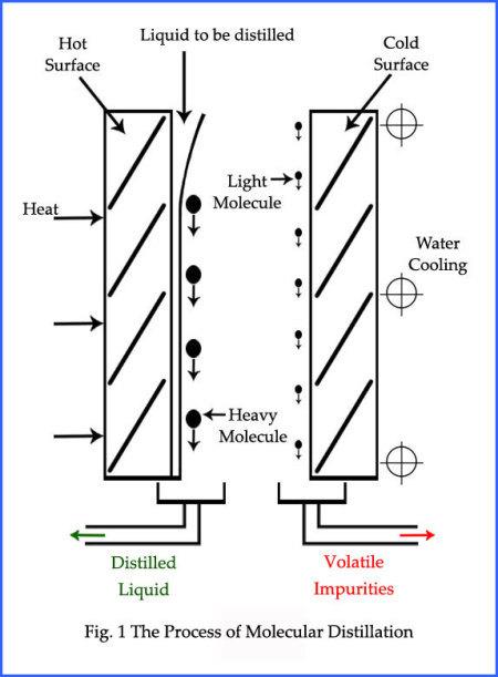 molecular distilled vacuum pump oil  explanation and advantages